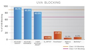 UVA blocking ability of select soft contact lens brands