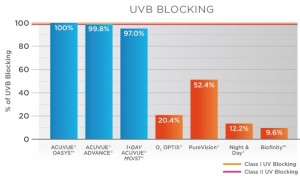 UVB blocking ability of select soft contact lens brands